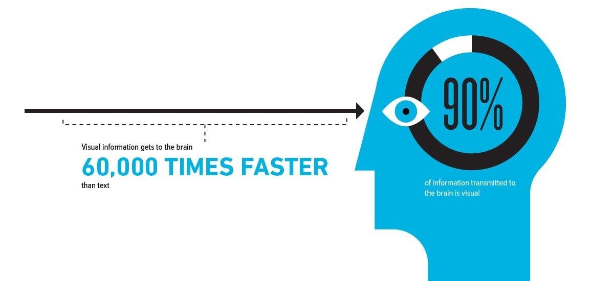 COG-Design-Agency-Sydney-Visual-information-60000-times-faster-01